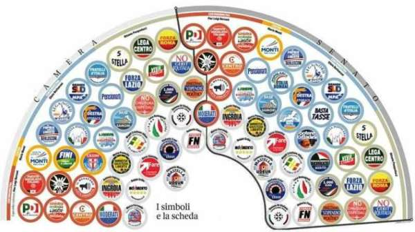 simboli elettorali politica