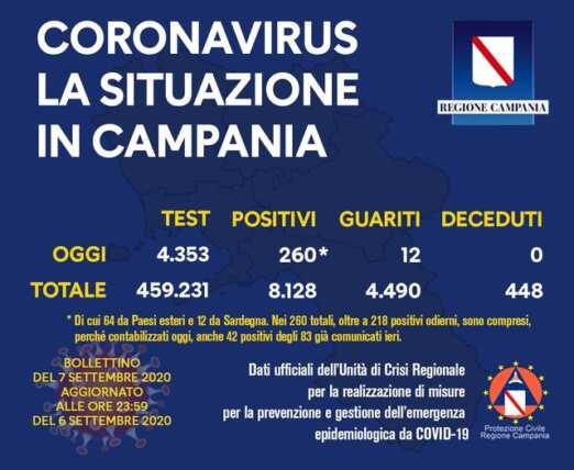 Covid-19, Campania, aumentano i nuovi positivi. 12 le vittime in Italia.