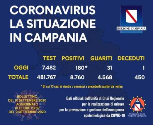 Covid-19: in Campania 180 nuovi casi e un decesso; in Irpinia 11 positivi